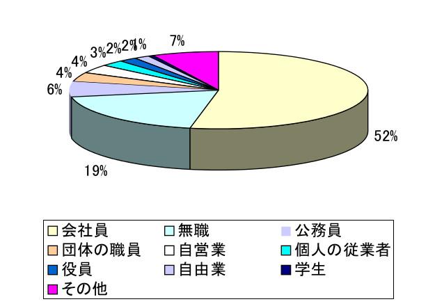 社労士受験生の円グラフ