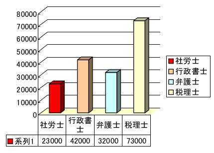 会員登録数比較グラフ社労士司法書士弁護士税理士