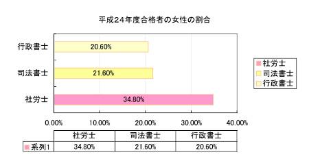 女性社労士の合格率グラフ