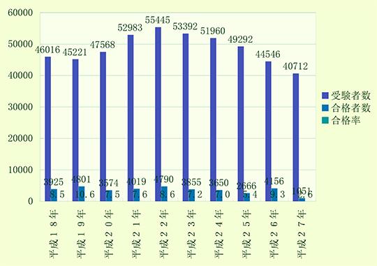 社労士試験合格者数と合格率のグラフ